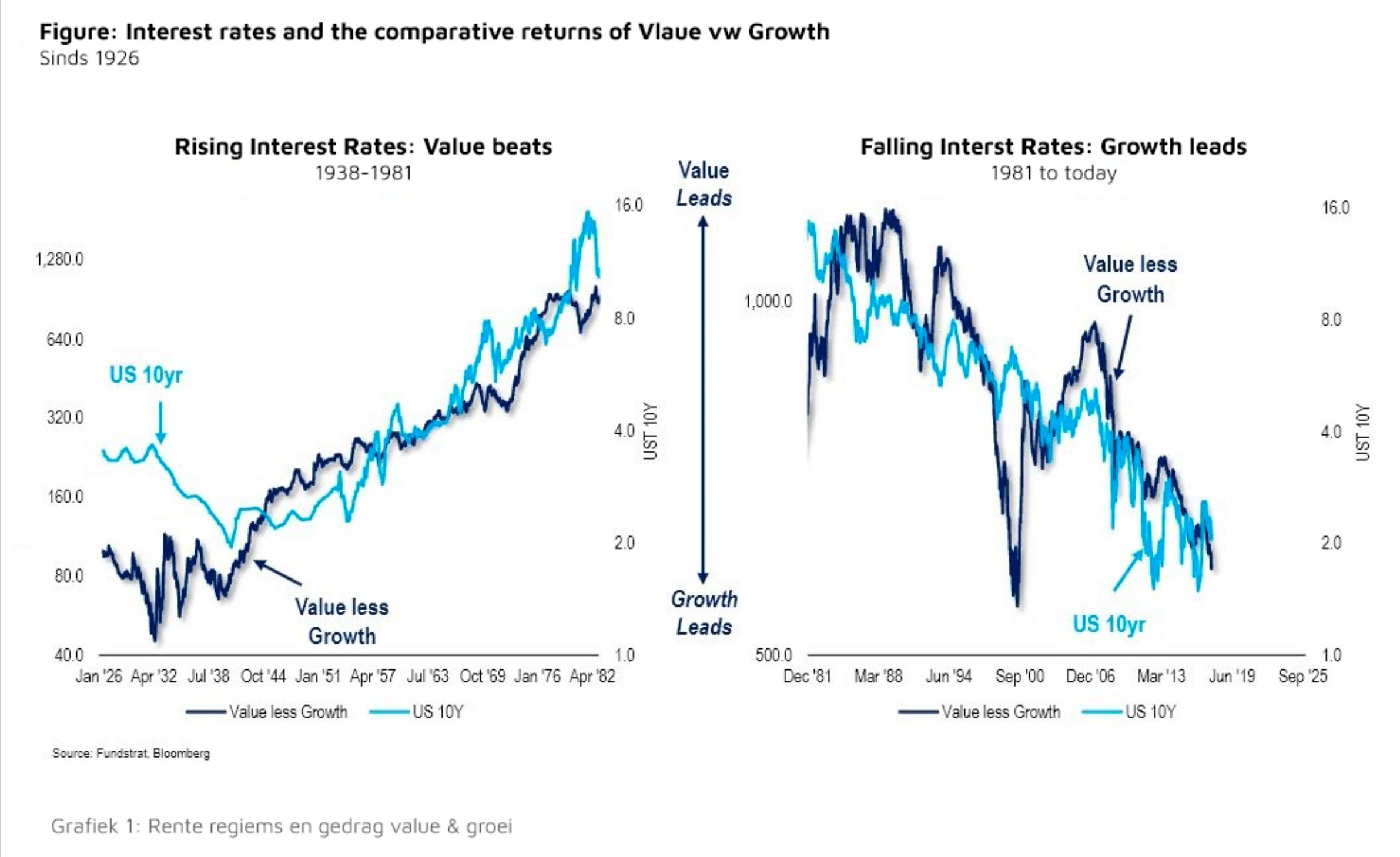 Grafiek 1: Rente regiems en gedrag value & groei