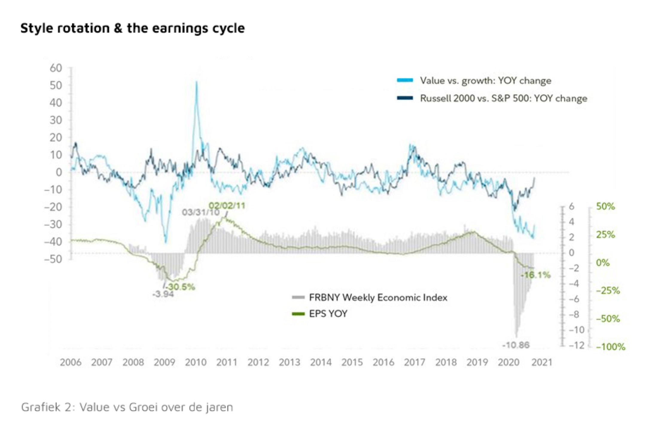 Grafiek 2: Value vs Groei over de jaren